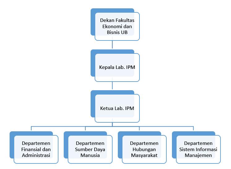 struktur organisai ipm
