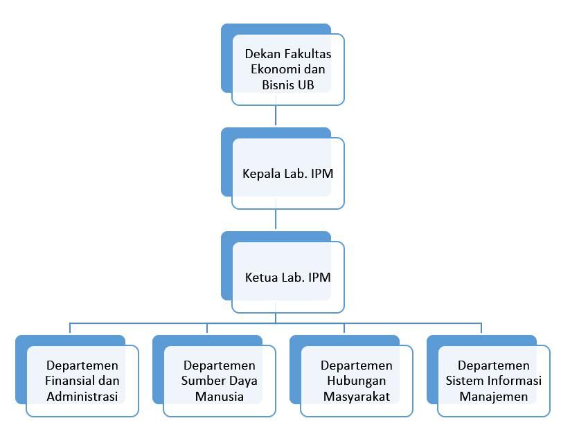struktur organisasi lab aipm